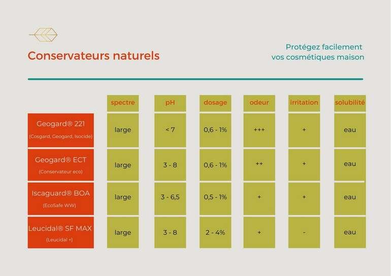 guide des conservateurs naturels