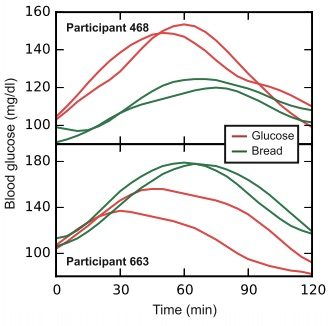 Graph of glycemic effects of glucose and bread as discussed in CALMERme.com