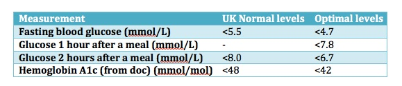 Table showing recommended blood glucose levels using UK units, from CALMERme.com blog
