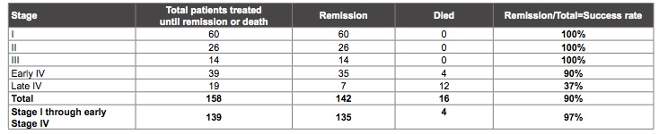 Table of remission and mortality rates of cancer patients who avoided sweeteners, from CALMERme.com