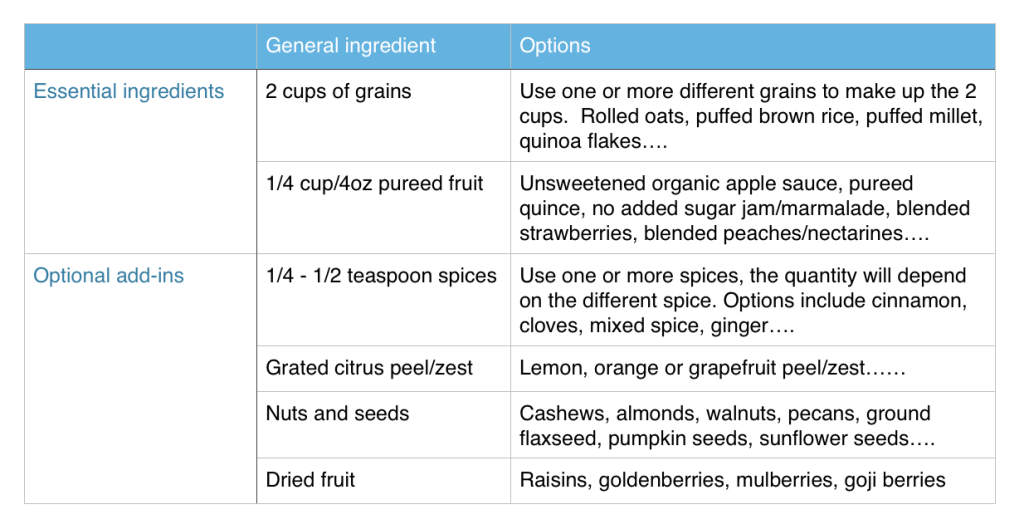Recipe template for no added sugar granola from CALMERme.com
