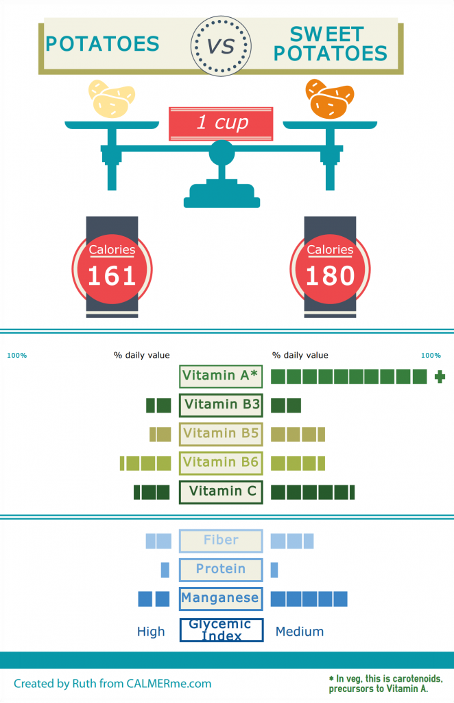 Infographic of nutritional content of potatoes versus sweet potatoes by CALMERme.com