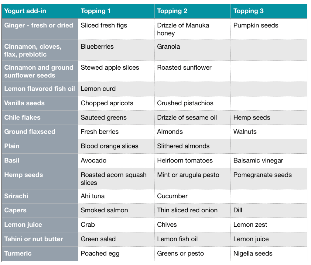 Table showing food combinations for yogurt toast from CALMERme.com