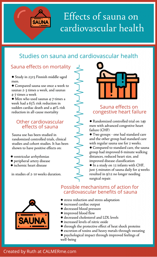 Infographic on sauna cardiovascular effects seen in research from CALMERme.com