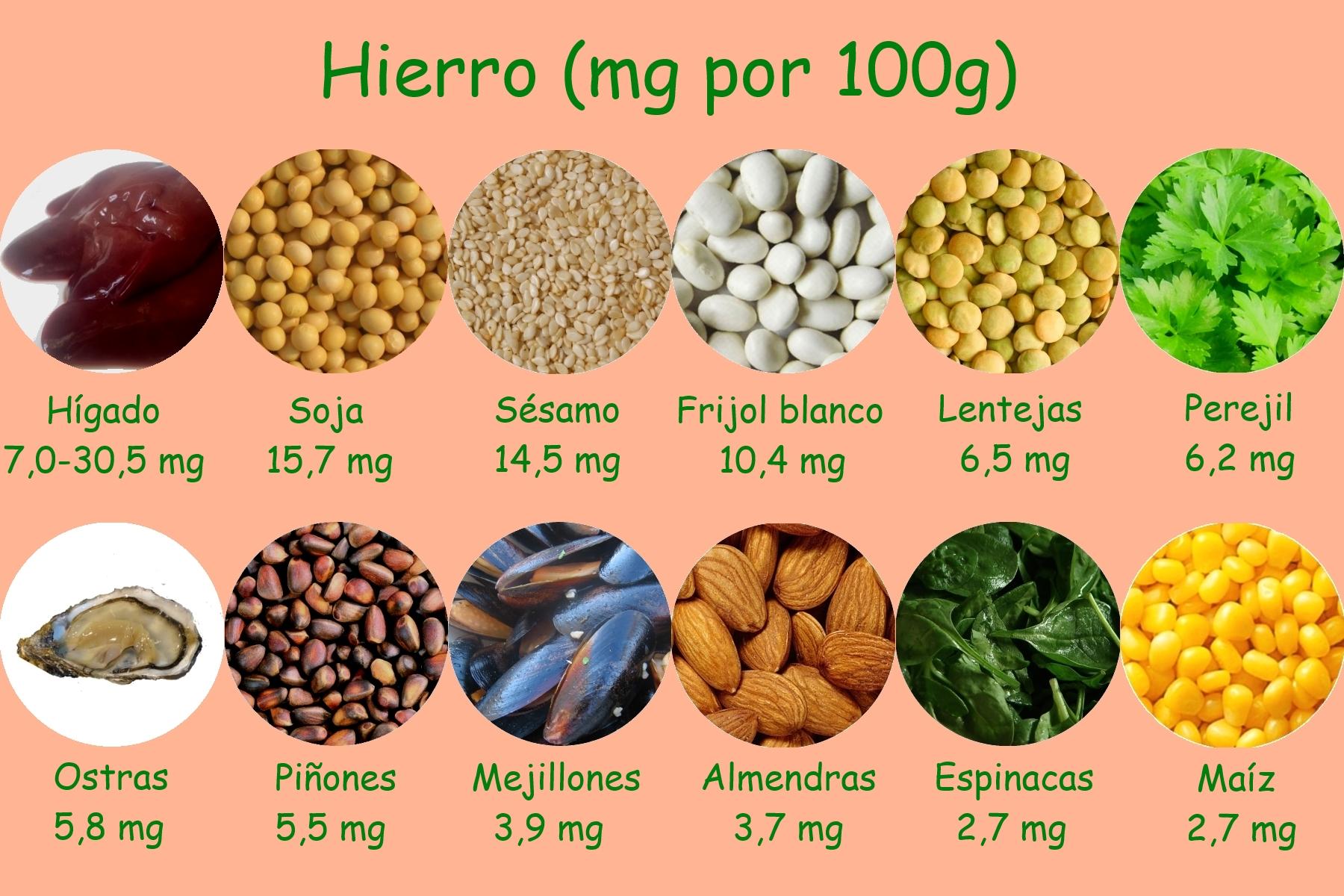 Alimentos ricos en hierro, anemia