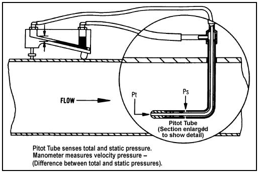 Knowing How to Measure Air Movement Ensures Proper Operation