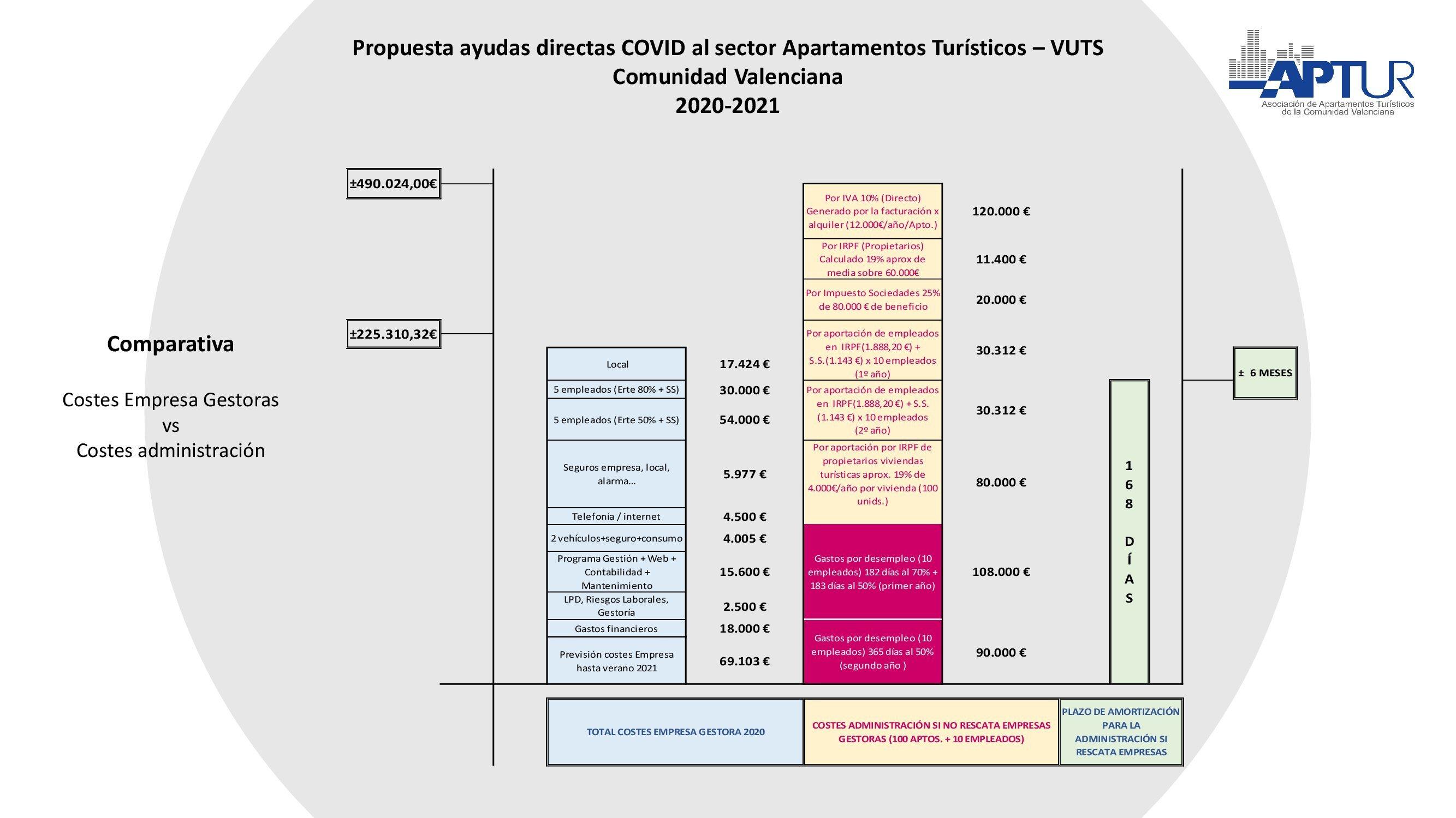 Propuesta Ayudas Directas VUTS y Aptos. Turisticos CV_00007