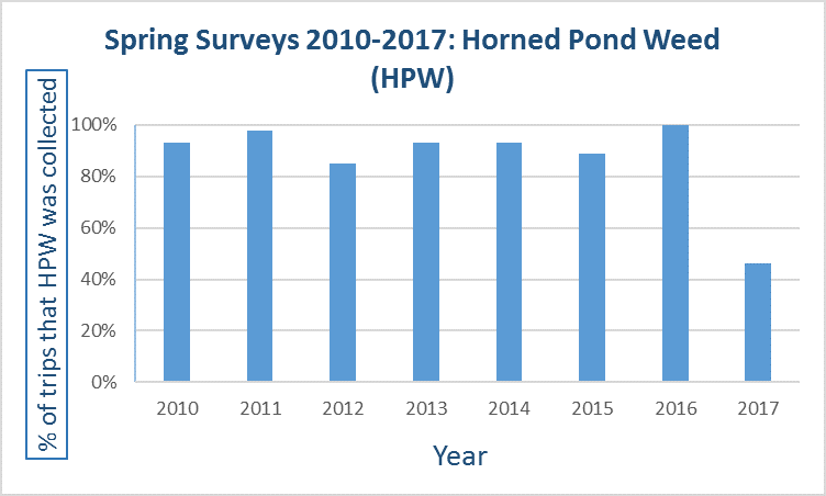 Bar graph showing percentage of horned pond weed found yearly since 2010.