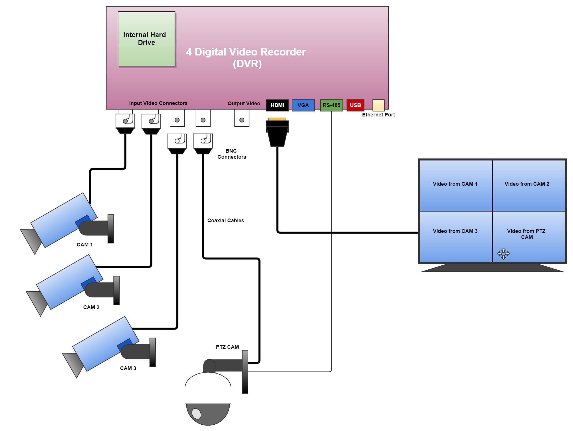 Wire Diagram For Rs 485 Ptz Cameras 422 Wiring