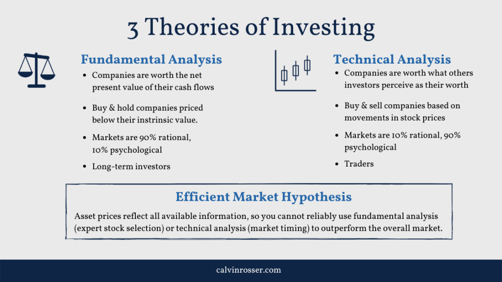 3 theories of investing - fundamental analysis, technical analysis, and the efficient market hypothesis.