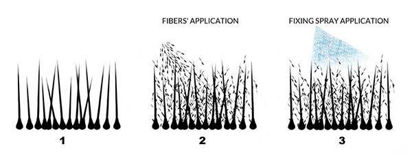 come funzionano microfibre capelli kmax toppik caboki cottonfix