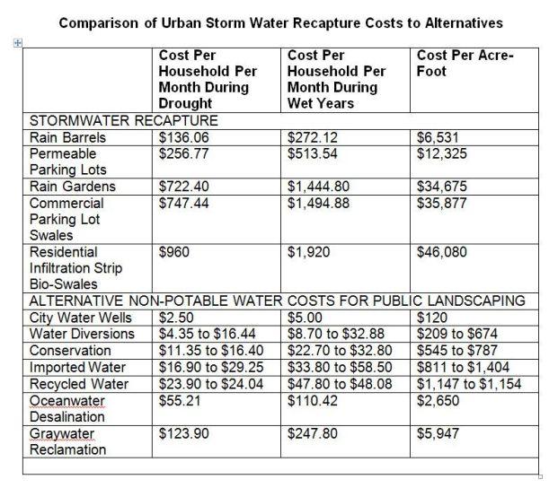 Stormwater chart