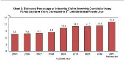 Cumulative Injury claims (3)