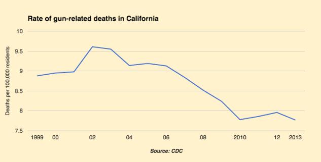 Gun deaths per 100,000 residents
