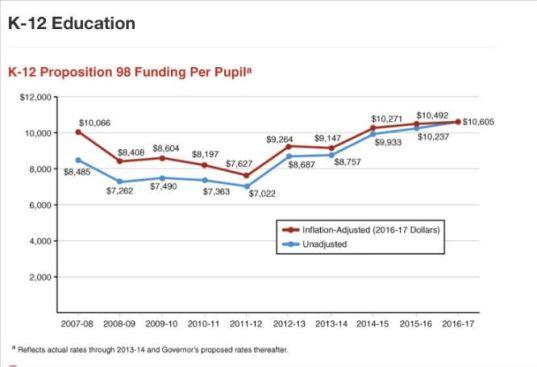 K-12 spending (1)