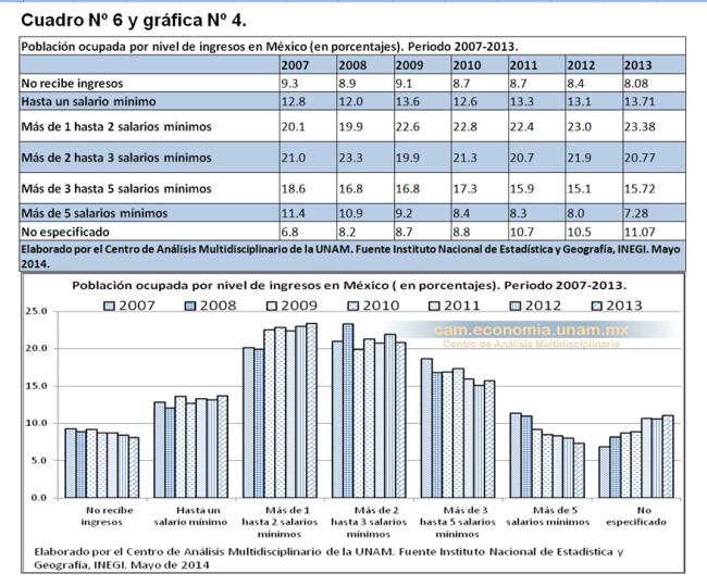 Población ocupada por nivel de ingresos en México (en porcentajes). Periodo 2007-2013