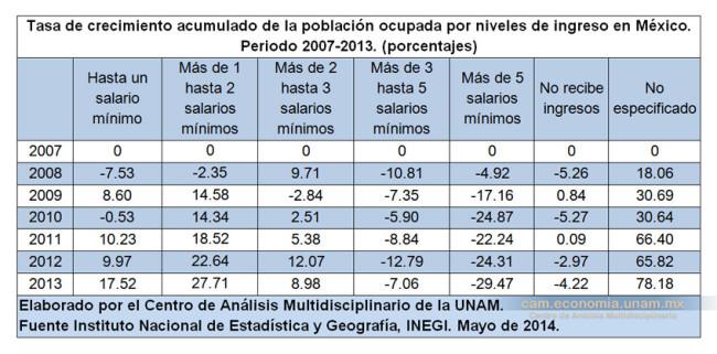 Tasa de crecimiento acumulado de la población ocupada por niveles de ingreso en México. Periodo 2007-2013. (porcentajes)