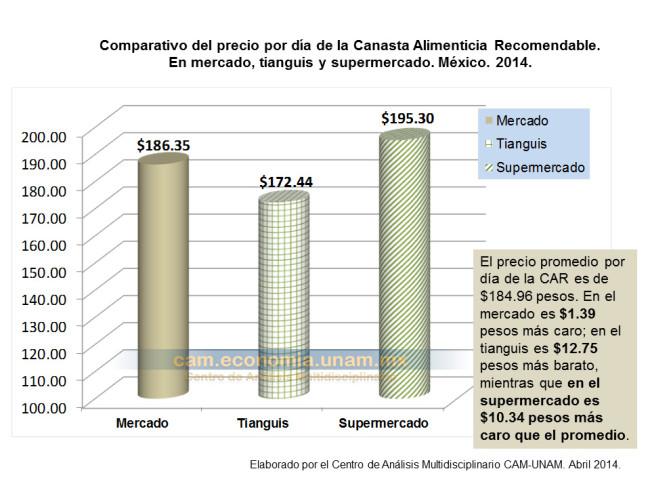 Comparativo del precio por día de la Canasta Alimenticia Recomendable. En mercado, tianguis y supermercado. México, 2014