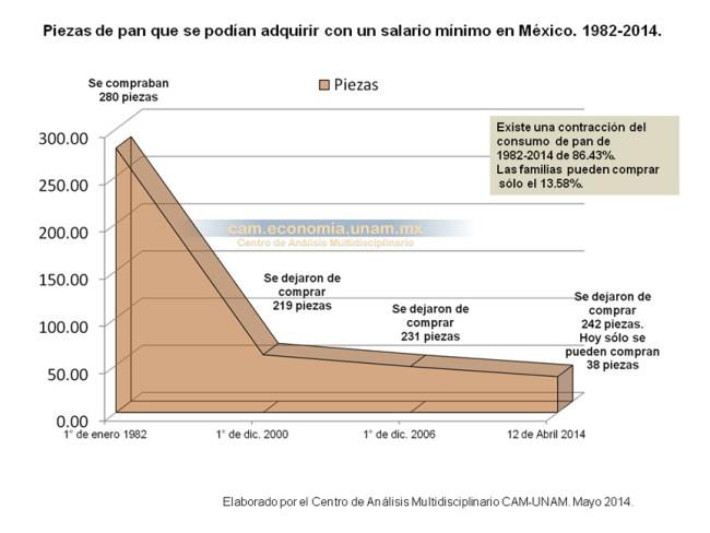 Piezas de pan que se podían adquirir con un salario mínimo en México. 1982-2014