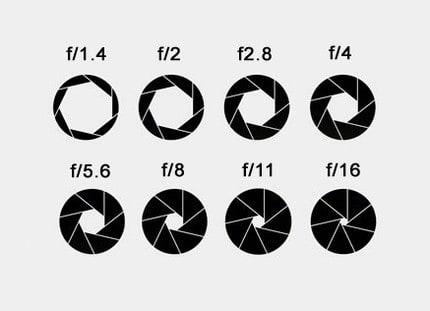 Las aperturas grandes tienen números pequeños: numero f