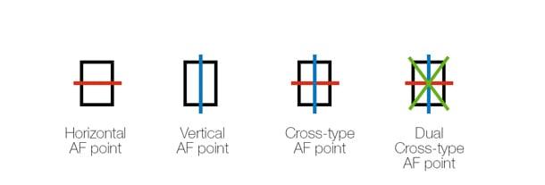 Tipos de puntos AF (autofocus)