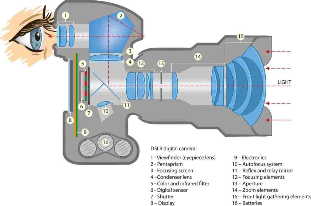 Diagrama lente y camara de fotos