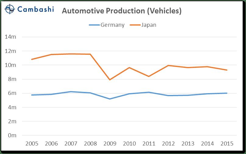 chart_02_germany_vs_japan_auto_units