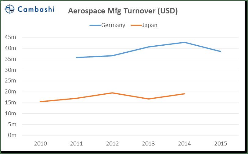 chart_03_germany_vs_japan_aero_turnover