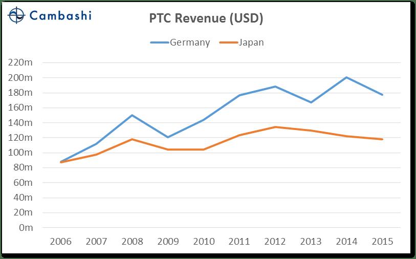 chart_06_germany_vs_japan_ptc