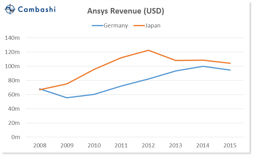 chart_07_germany_vs_japan_ansys