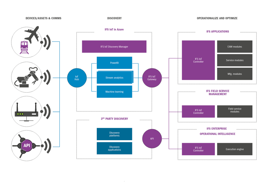 ifs-iot-business-connector