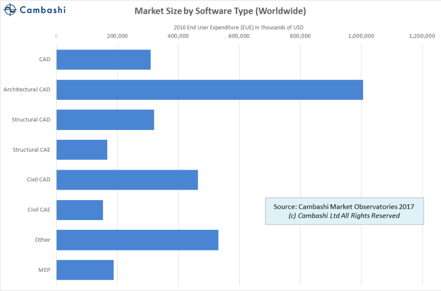 2016 BIM Design software spending by category