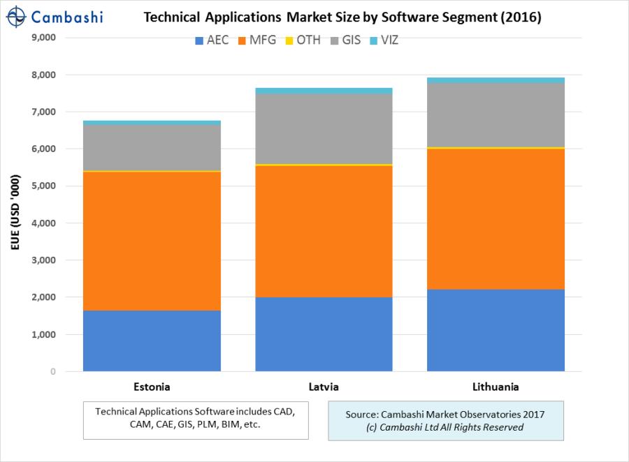 Engineering software (BIM, CAD, PLM etc) market size in Baltics