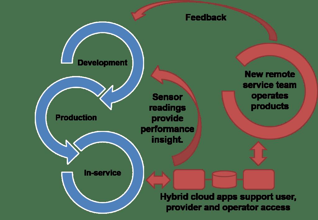 Engineering dataflows - Development, Production, In-service