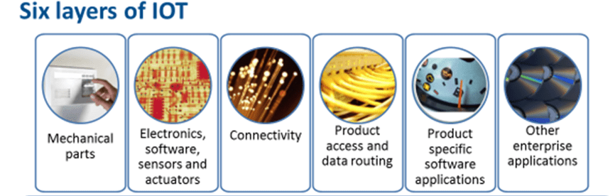 The 6 layers of IoT
