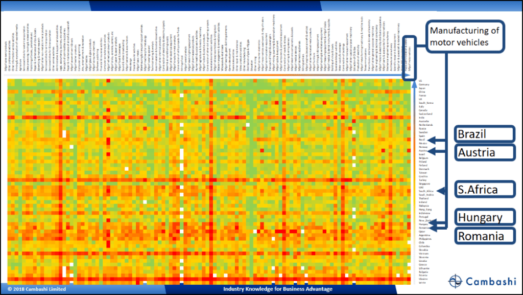 Cambashi's engineering software market heatmap by industry and country