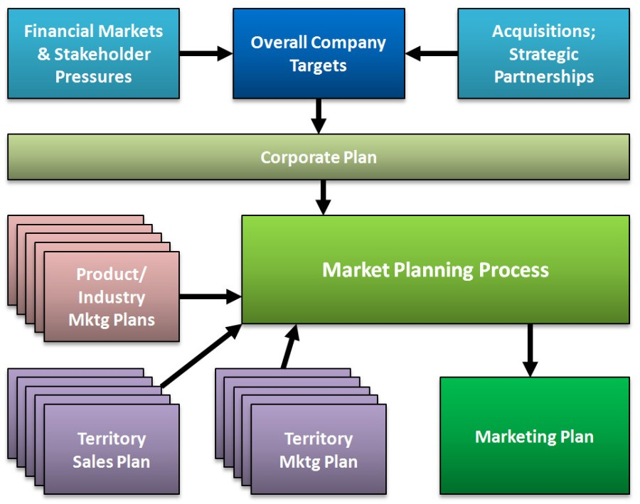 Marketing planning process