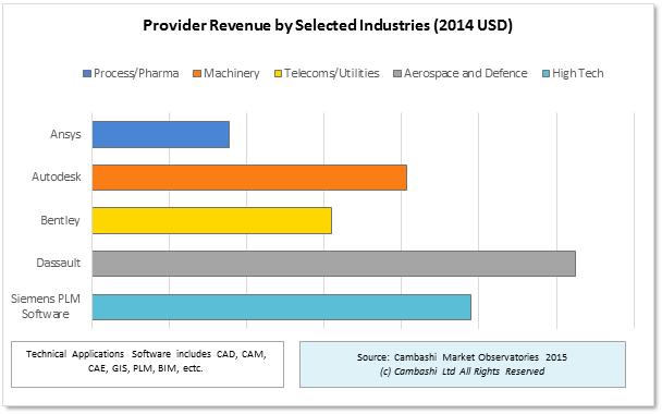 provider_industry_new