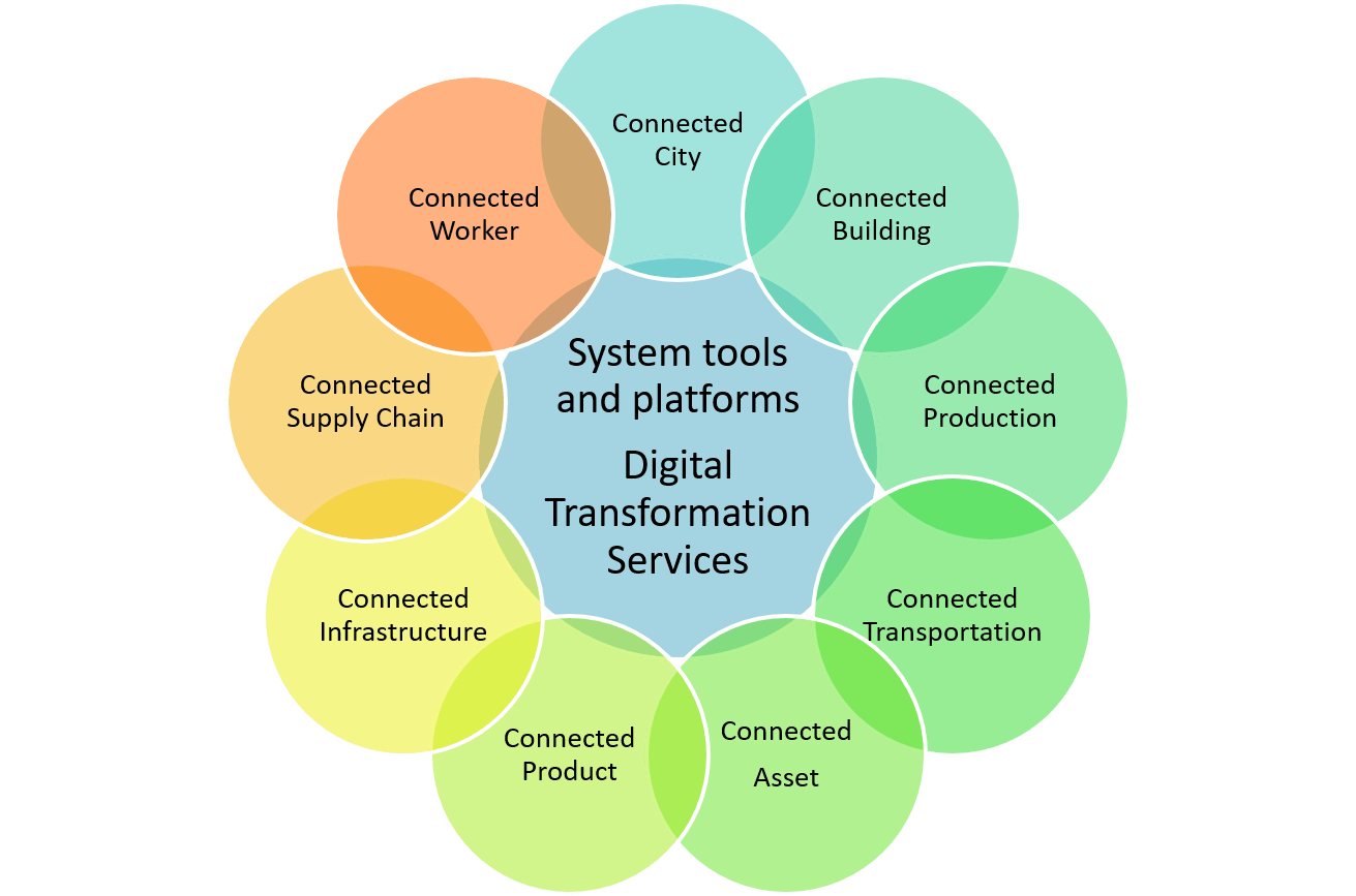 Industrial IoT market model of connected applications