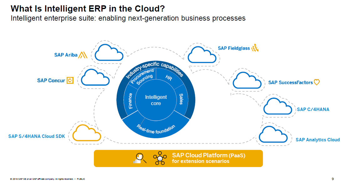 SAP's Intelligent ERP concept
