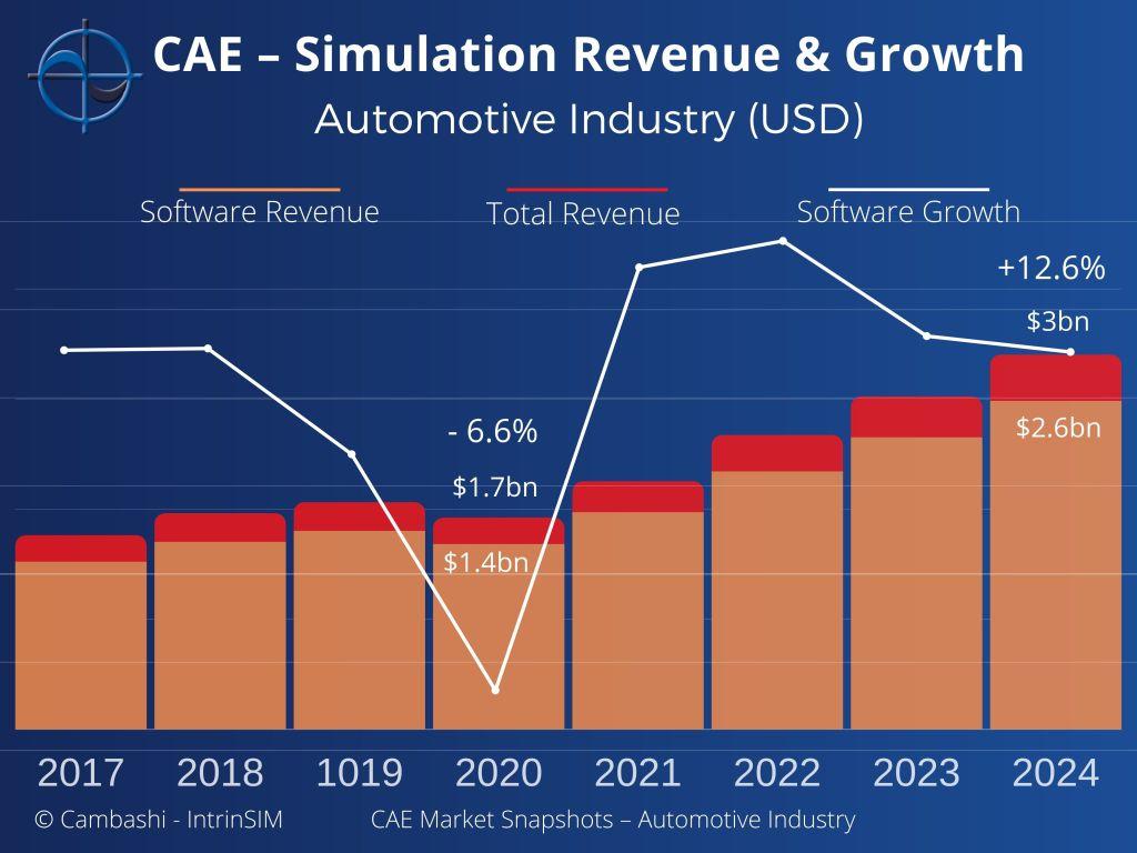 CAE Automotive Industry Report