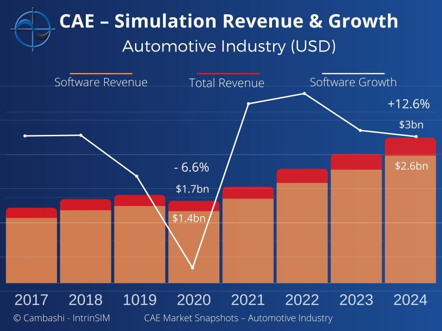 CAE Automotive Industry Report