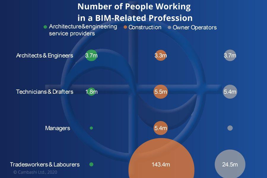 BIM-Related Profession database