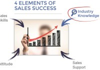 The 4th Missing Key Element to Sales Success