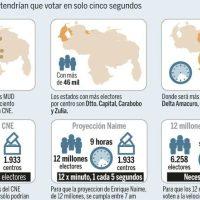 """""""Plebiscito"""" in Venezuela: Una consultazione - illegale - per la pura rappresentazione mediatica."""