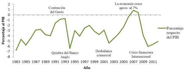 Oscar Arias responsable del déficit fiscal