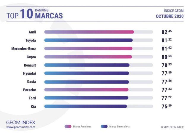 RANKING DE MARCAS MÁS PRESENTES EN INTERNET EN OCTUBRE DE 2020 POR GEOM INDEX