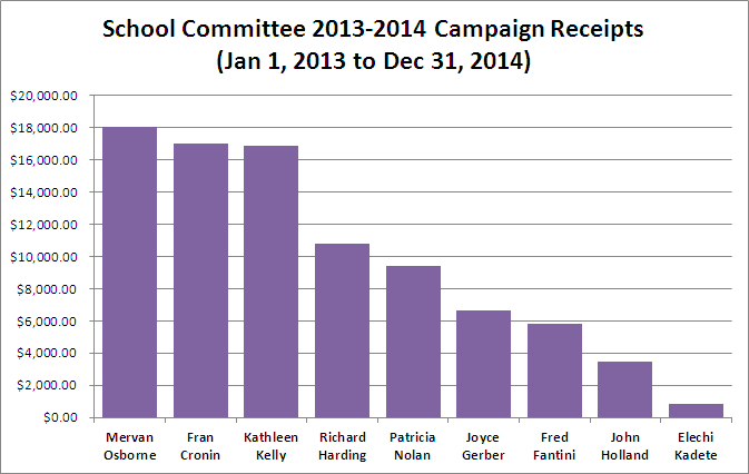 School Committee Receipts 2013-2014