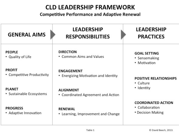 CambridgeLeadershipDevelopmentLeadershipFramework