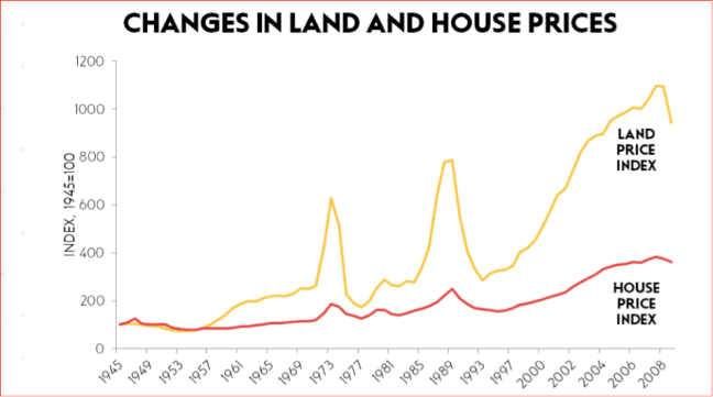 Changes in land and house prices